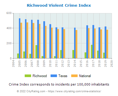 Richwood Violent Crime vs. State and National Per Capita