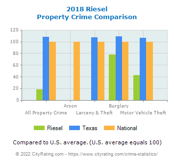 Riesel Property Crime vs. State and National Comparison