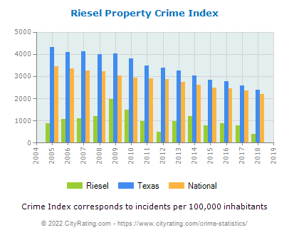 Riesel Property Crime vs. State and National Per Capita