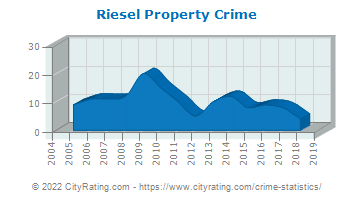 Riesel Property Crime