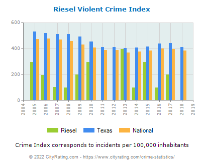 Riesel Violent Crime vs. State and National Per Capita