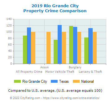Rio Grande City Property Crime vs. State and National Comparison