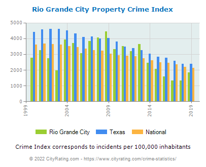 Rio Grande City Property Crime vs. State and National Per Capita