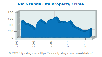 Rio Grande City Property Crime