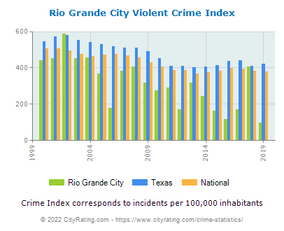 Rio Grande City Violent Crime vs. State and National Per Capita