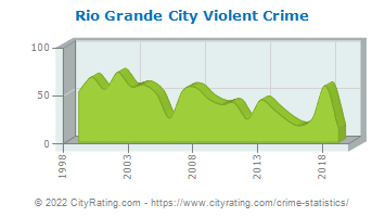 Rio Grande City Violent Crime