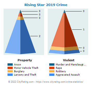 Rising Star Crime 2019