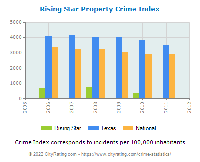 Rising Star Property Crime vs. State and National Per Capita