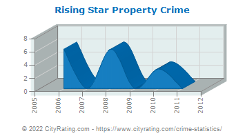Rising Star Property Crime
