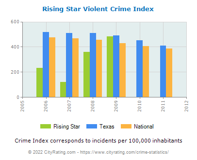 Rising Star Violent Crime vs. State and National Per Capita