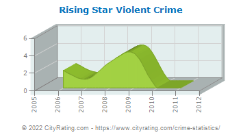 Rising Star Violent Crime