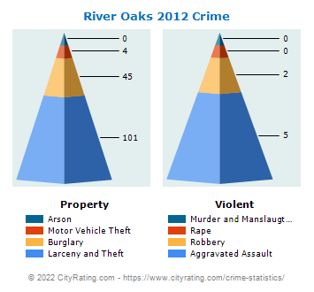 River Oaks Crime 2012