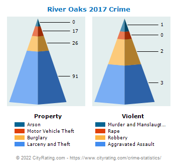 River Oaks Crime 2017