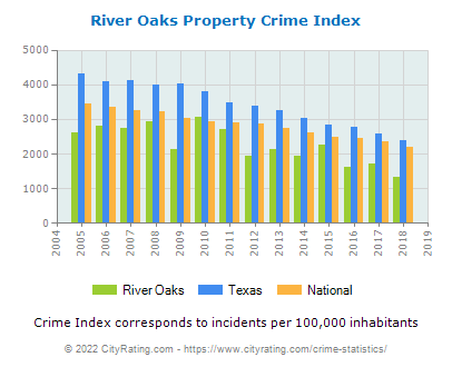 River Oaks Property Crime vs. State and National Per Capita