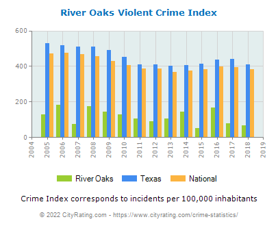 River Oaks Violent Crime vs. State and National Per Capita