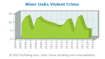 River Oaks Violent Crime