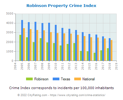 Robinson Property Crime vs. State and National Per Capita