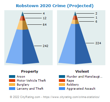 Robstown Crime 2020