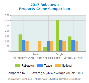 Robstown Property Crime vs. State and National Comparison