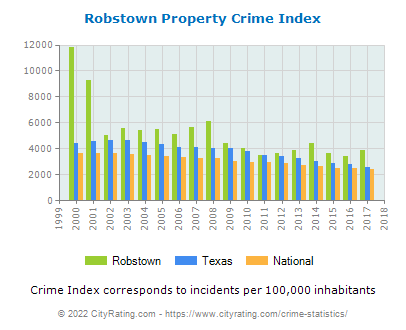 Robstown Property Crime vs. State and National Per Capita