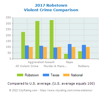 Robstown Violent Crime vs. State and National Comparison