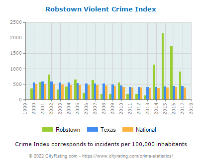 Robstown Violent Crime vs. State and National Per Capita