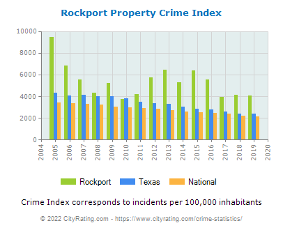 Rockport Property Crime vs. State and National Per Capita