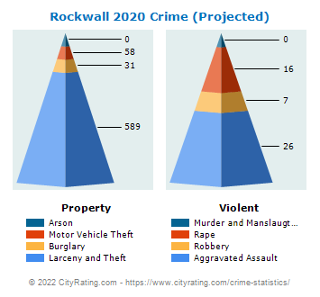 Rockwall Crime 2020