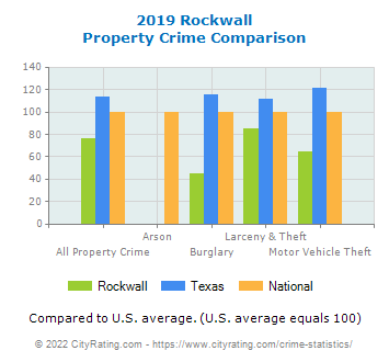 Rockwall Property Crime vs. State and National Comparison
