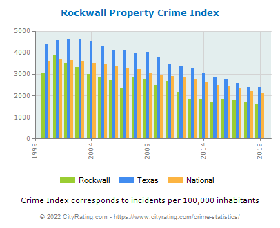 Rockwall Property Crime vs. State and National Per Capita