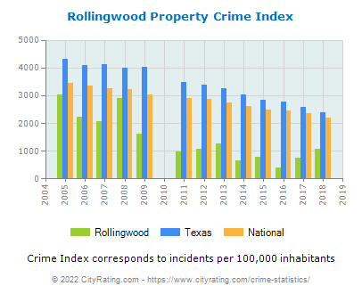 Rollingwood Property Crime vs. State and National Per Capita