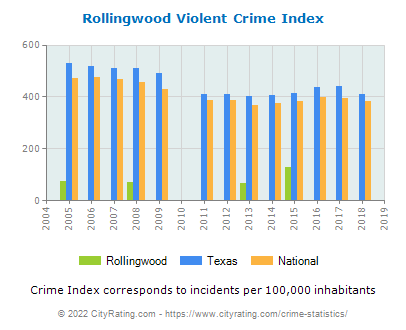 Rollingwood Violent Crime vs. State and National Per Capita