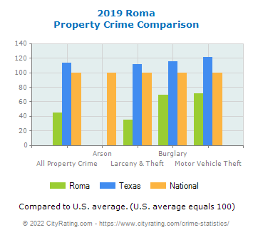 Roma Property Crime vs. State and National Comparison