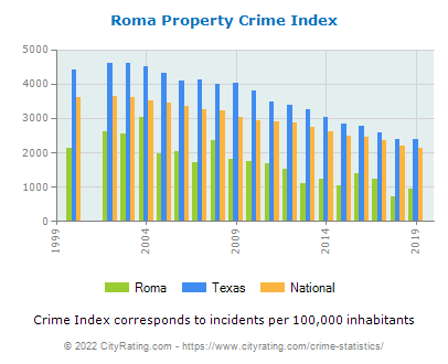 Roma Property Crime vs. State and National Per Capita