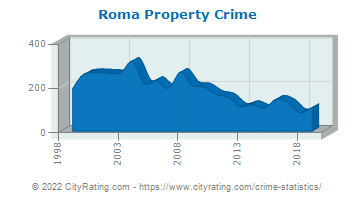 Roma Property Crime