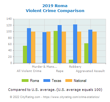 Roma Violent Crime vs. State and National Comparison