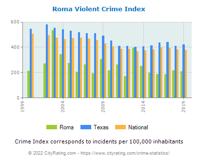 Roma Violent Crime vs. State and National Per Capita