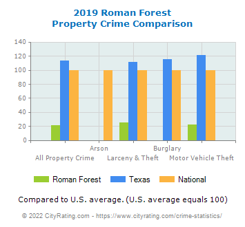 Roman Forest Property Crime vs. State and National Comparison