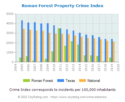 Roman Forest Property Crime vs. State and National Per Capita