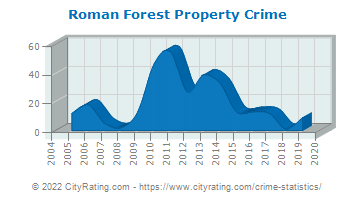 Roman Forest Property Crime