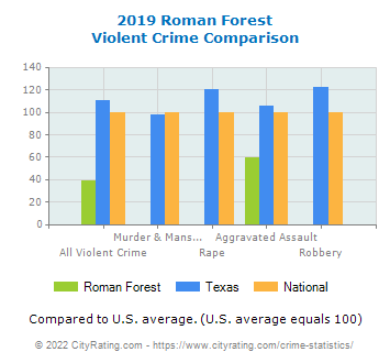 Roman Forest Violent Crime vs. State and National Comparison