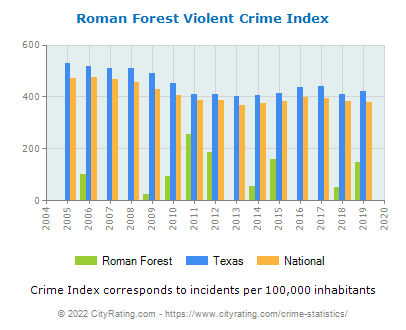 Roman Forest Violent Crime vs. State and National Per Capita
