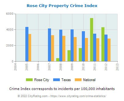 Rose City Property Crime vs. State and National Per Capita