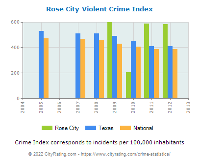 Rose City Violent Crime vs. State and National Per Capita