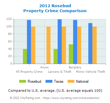 Rosebud Property Crime vs. State and National Comparison