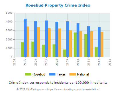 Rosebud Property Crime vs. State and National Per Capita