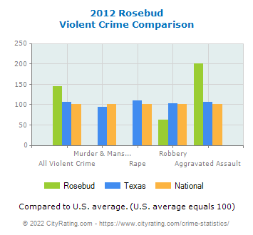 Rosebud Violent Crime vs. State and National Comparison