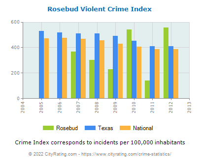 Rosebud Violent Crime vs. State and National Per Capita