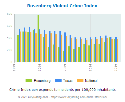 Rosenberg Violent Crime vs. State and National Per Capita