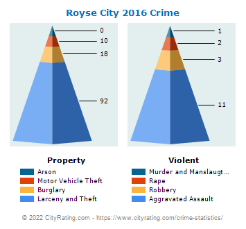 Royse City Crime 2016